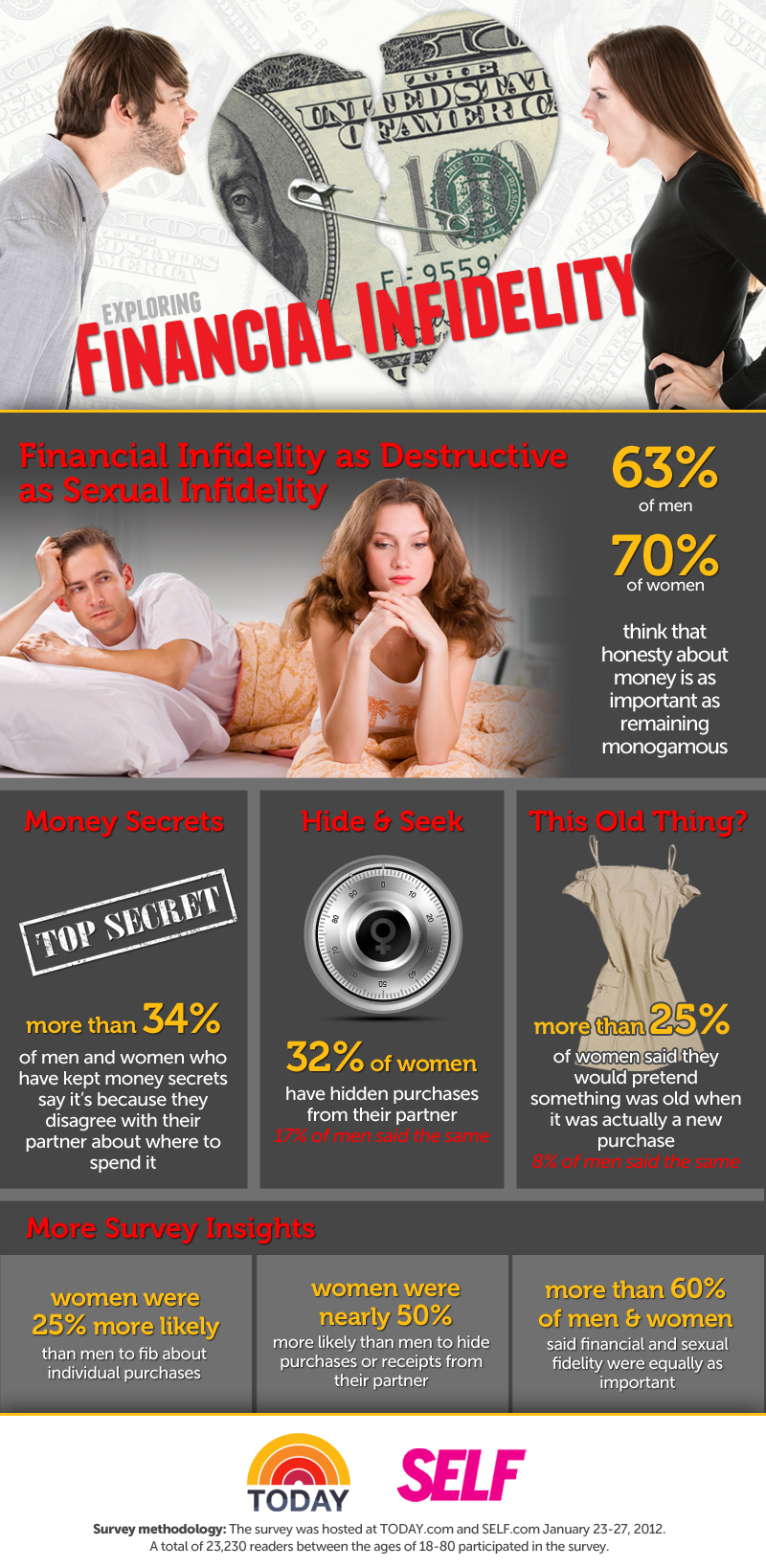 "TODAY.com and SELF ""Financial Infidelity"" Survey Infographic"