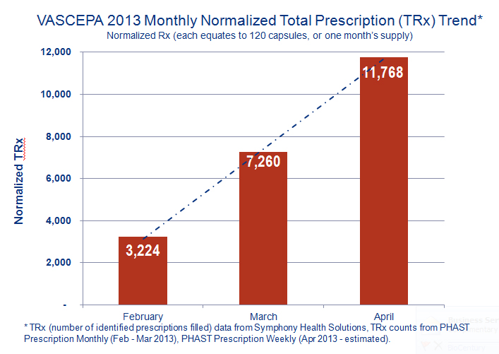 Vascepa 2013 Monthly Normalized Total Prescription Trend
