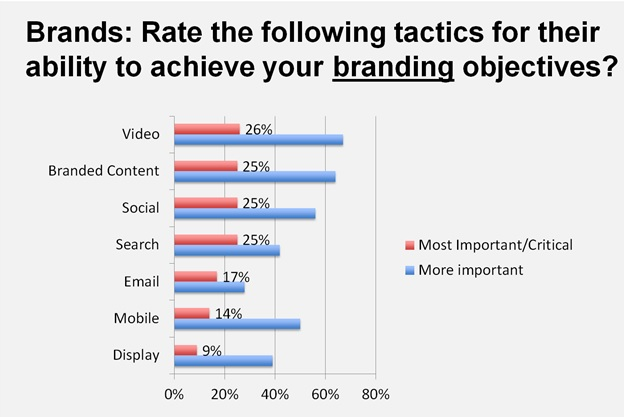 Rate the following tactics for their ability to achieve your branding objectives
