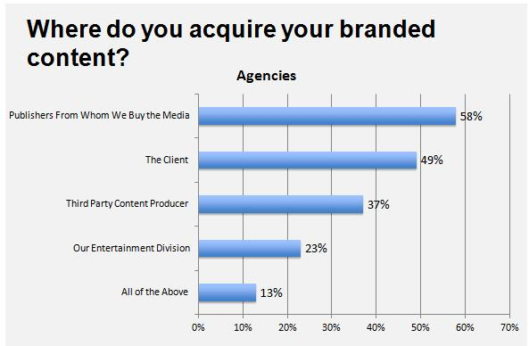 Where do you acquire your branded content?