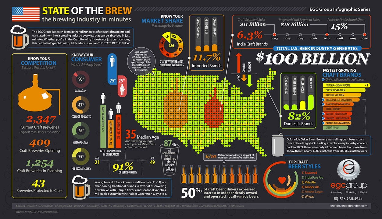 EGC State of the Brew! Infographic
