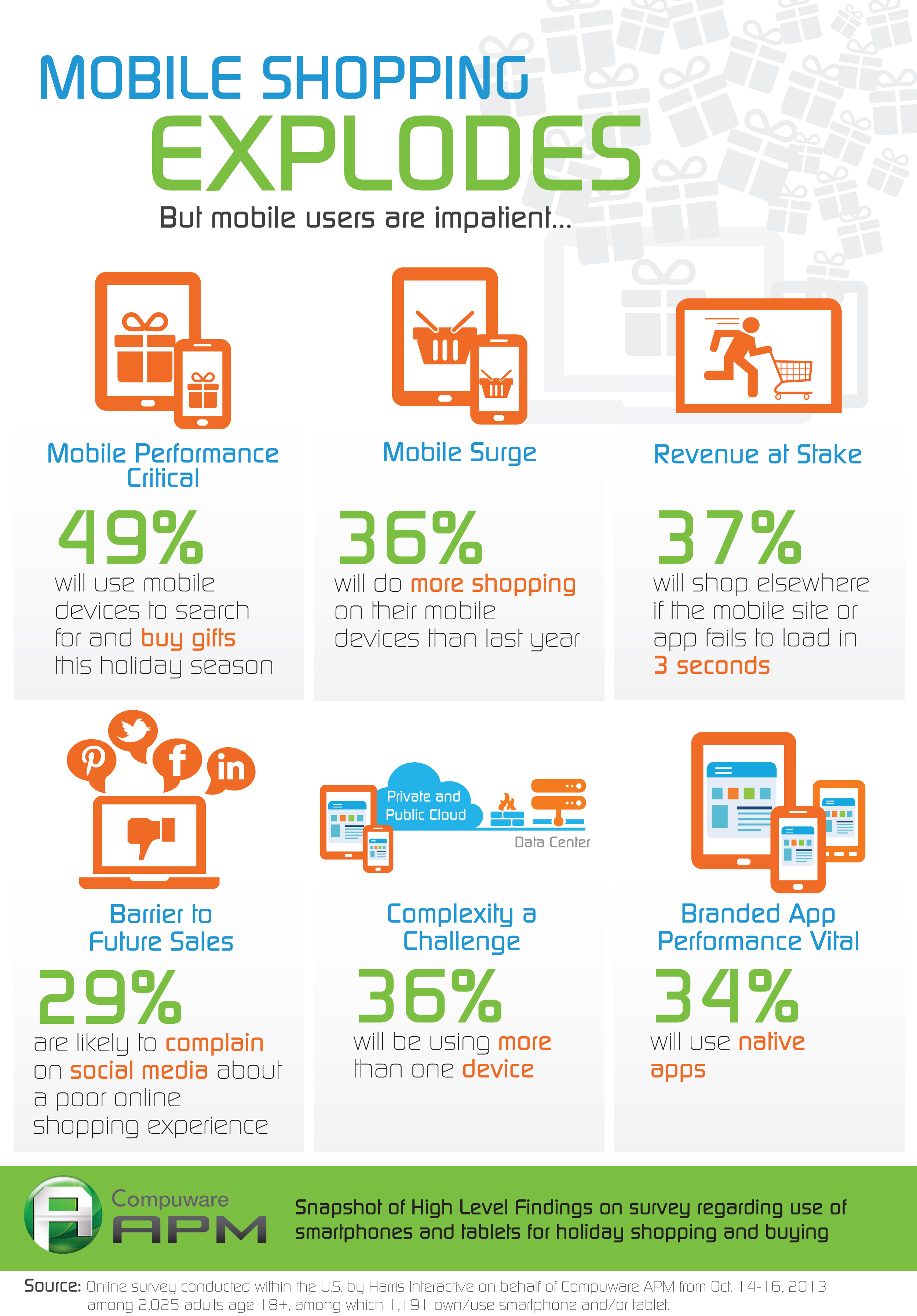 Compuware APM: Mobile Shopping Infographic