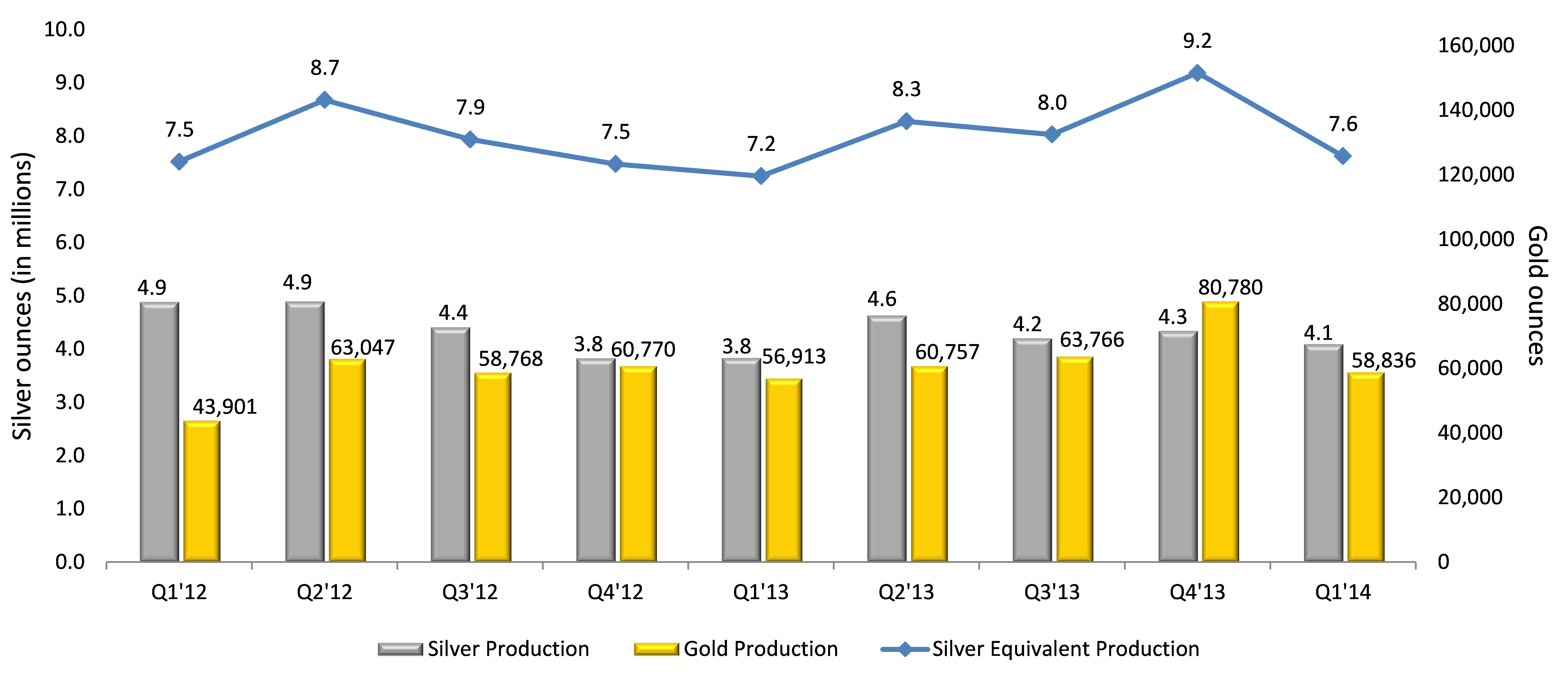 Quarterly Production Results