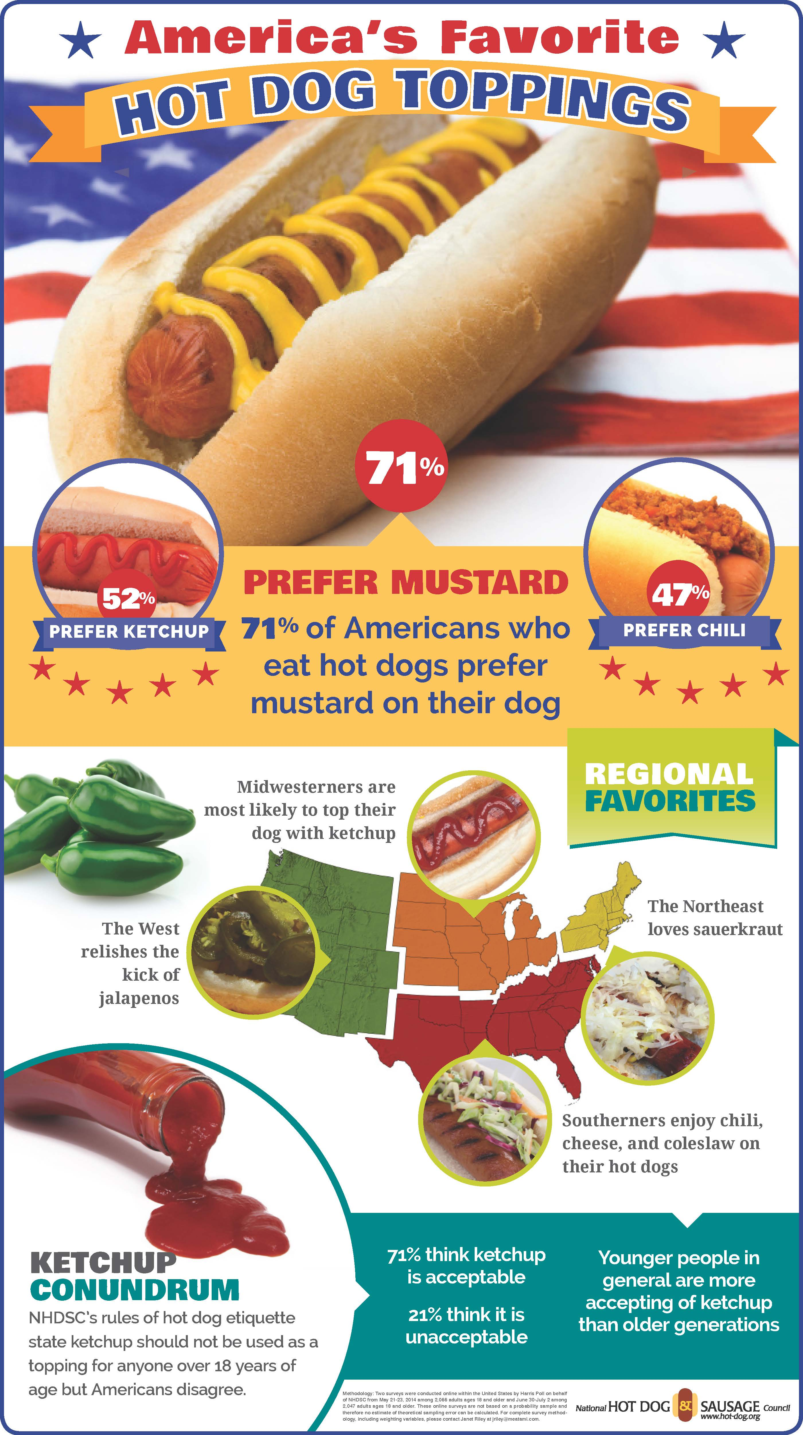 Hot dog topping infographic