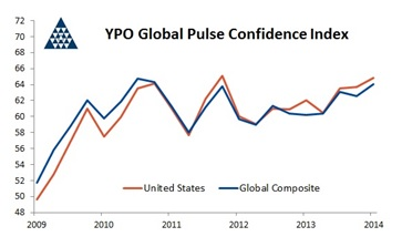 YPO_Global_Pulse
