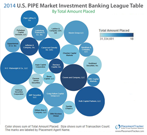 Most active investment banks in 2014.