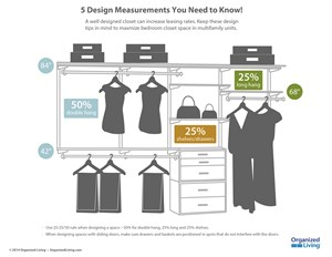 Organized Living Provides Design Tips To Maximize Closet Space In Multifamily Communities
