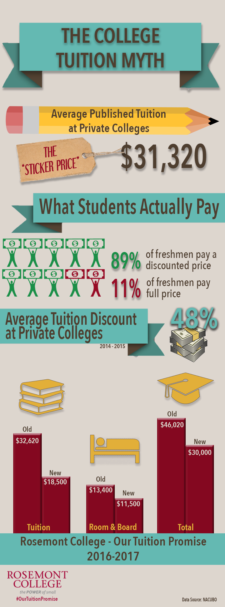 The College Tuition Myth