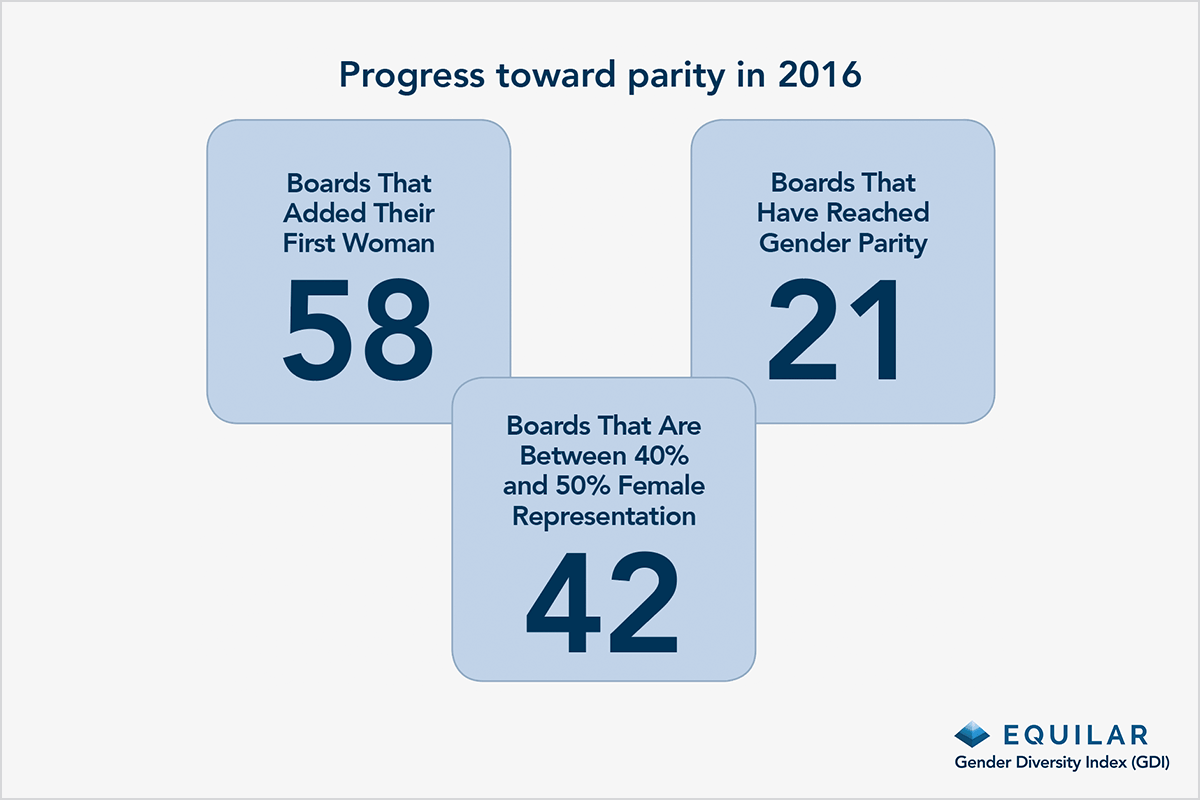 blog-1.31-progress-toward-parity-in-2016-600x400